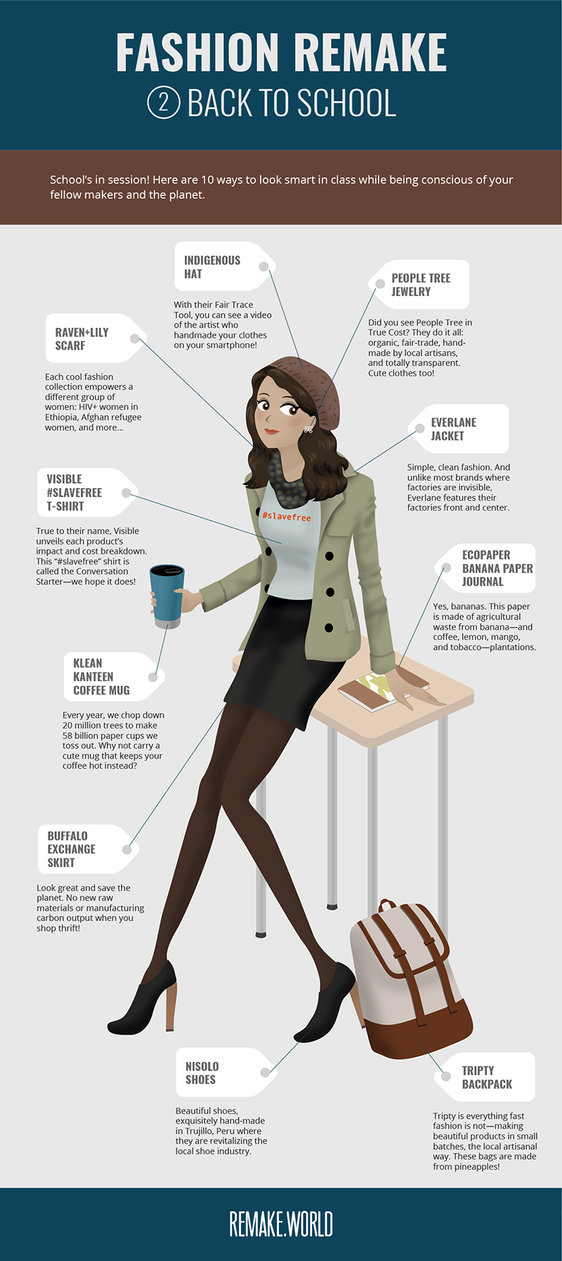 Fashion Remake: Back to School Infographic