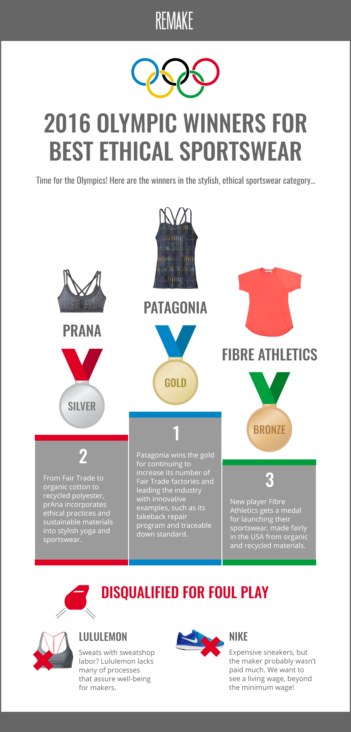 Olympic Ethical Sportswear Infographic