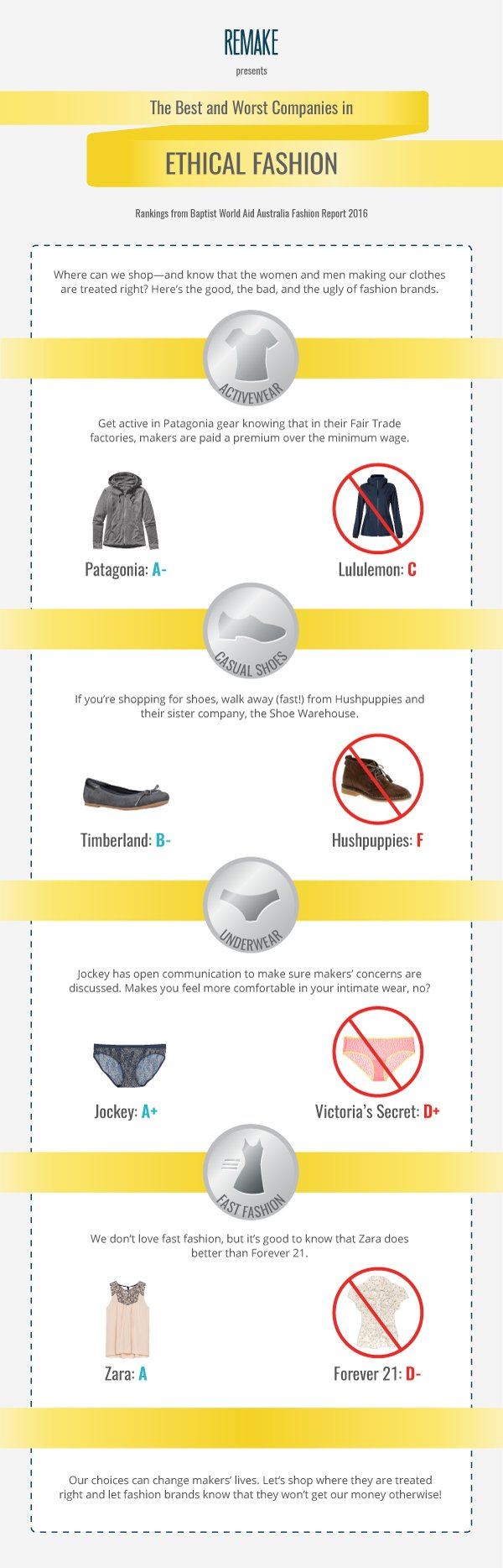 Best and Worst of Ethical Fashion - Infographic