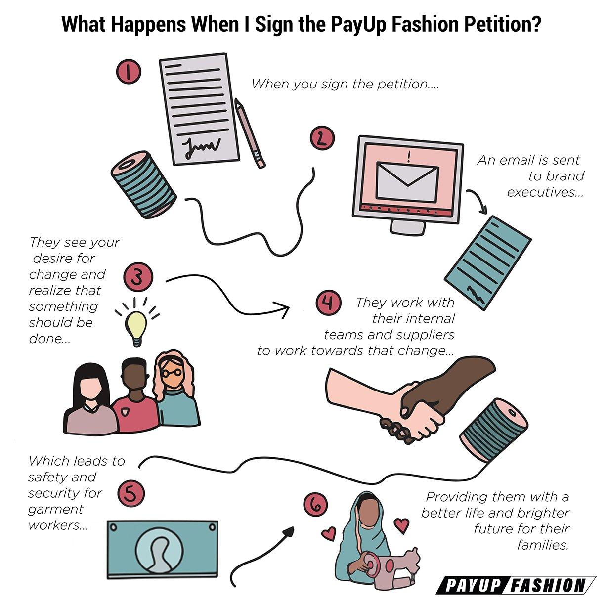 PayUp Fashion Movement